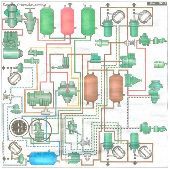 Пневмопривода тормозных систем Камаз ремонт и регулировка